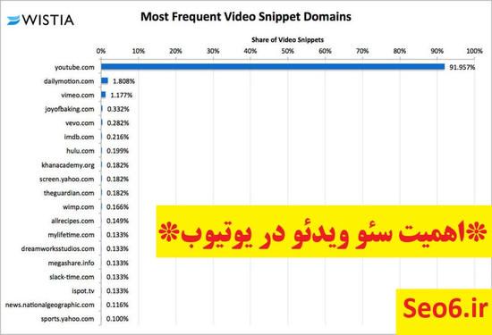 اهمیت سئوی ویدئو یا فیلم در یوتیوب چقدر است