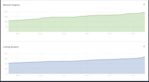 نمودار معمولی بازدید سایت
